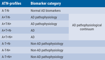 Table. ATN-profiles and corresponding biomarker categories [3].